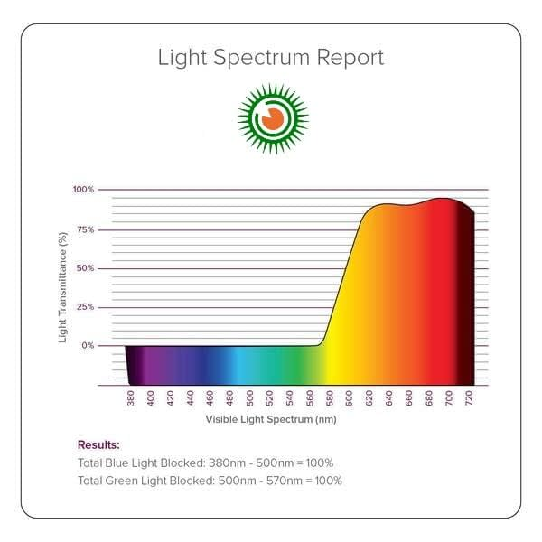 Blue Blocking Glasses spectrum report